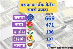 bsp_bjp_sp_congress